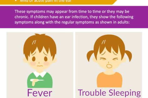 Ear Infections – Infographic