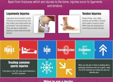 Dealing with Sports Injuries – Infographic